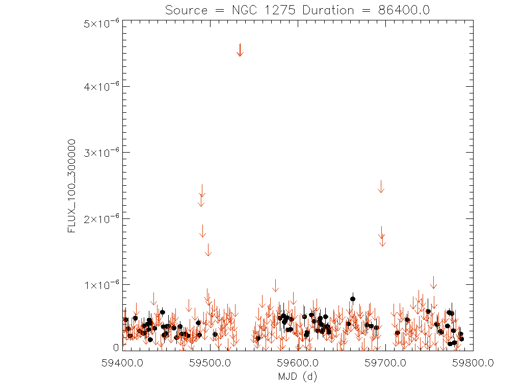1yr Daily light curve for NGC 1275