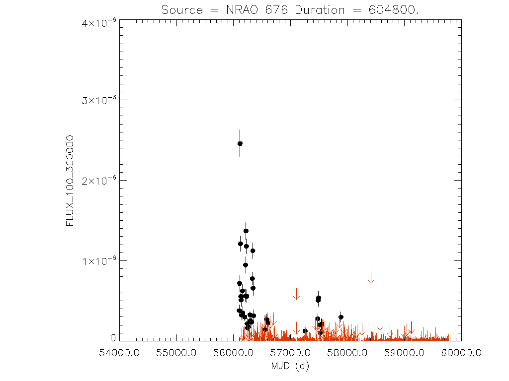 Weekly light curve for NRAO 676