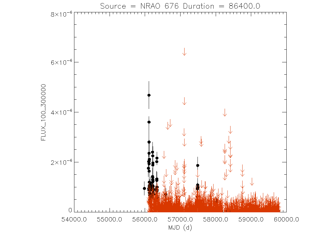Daily light curve for NRAO 676