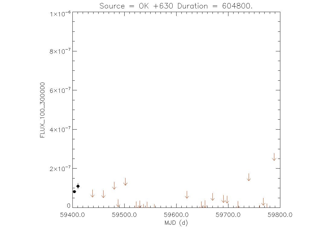 1yr Weekly light curve for OK +630