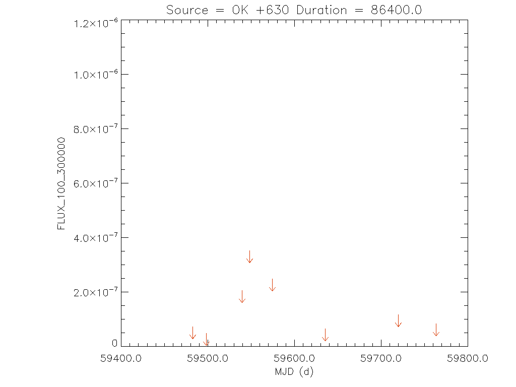 1yr Daily light curve for OK +630