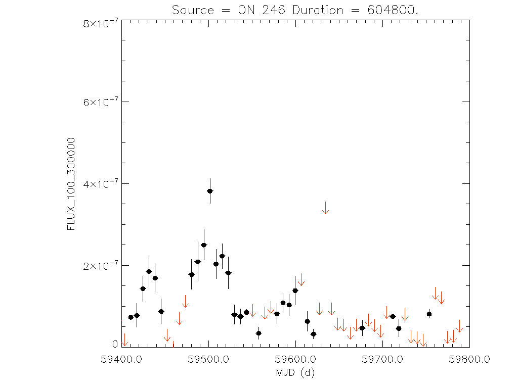 1yr Weekly light curve for ON 246