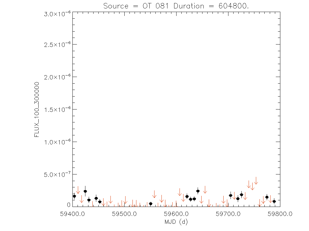 1yr Weekly light curve for OT 081