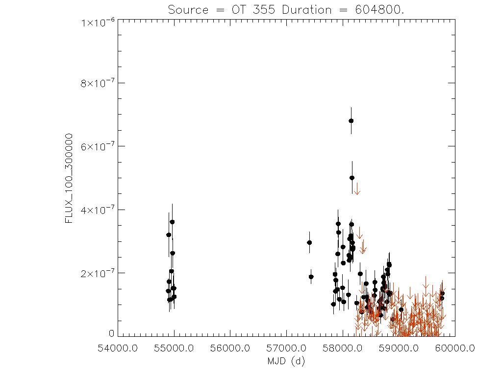 Weekly light curve for OT 355