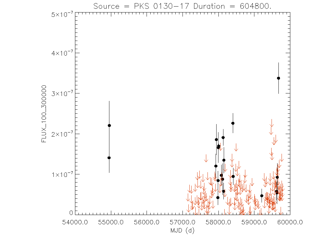 Weekly light curve for PKS 0130-17