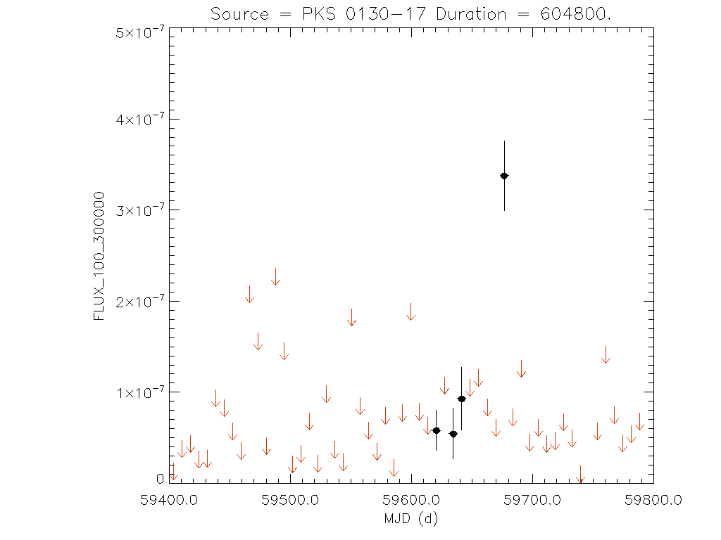 1yr Weekly light curve for PKS 0130-17