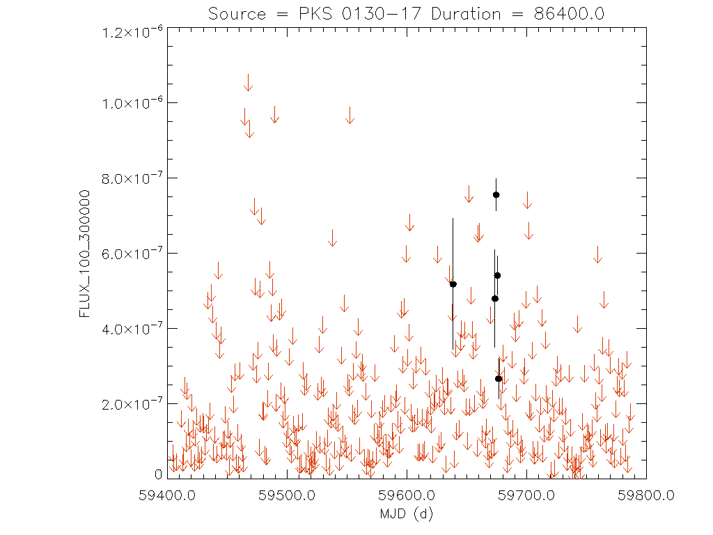 1yr Daily light curve for PKS 0130-17