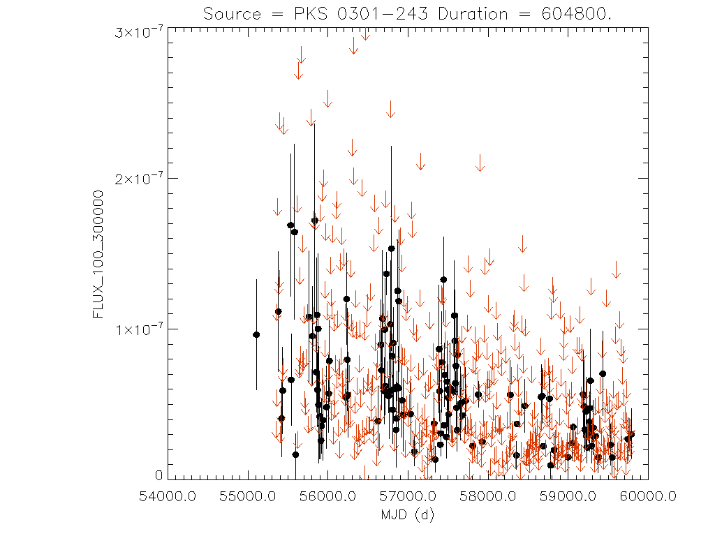 Weekly light curve for PKS 0301-243