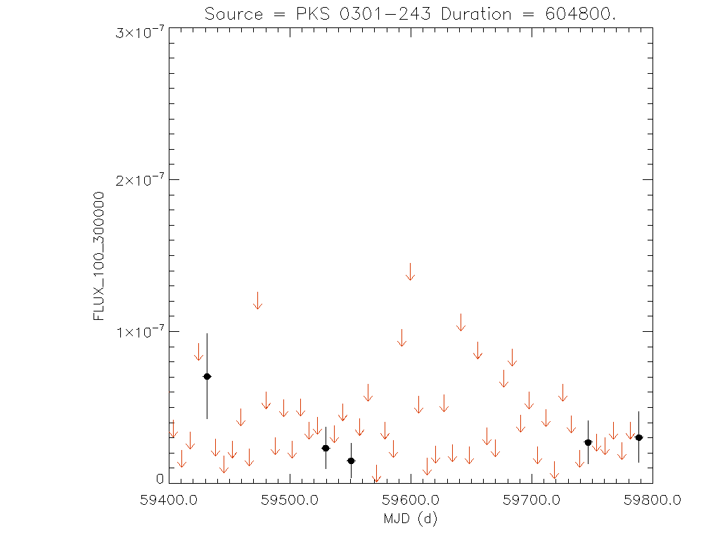 1yr Weekly light curve for PKS 0301-243