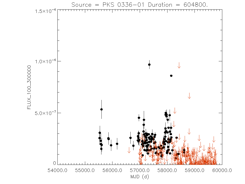 Weekly light curve for PKS 0336-01