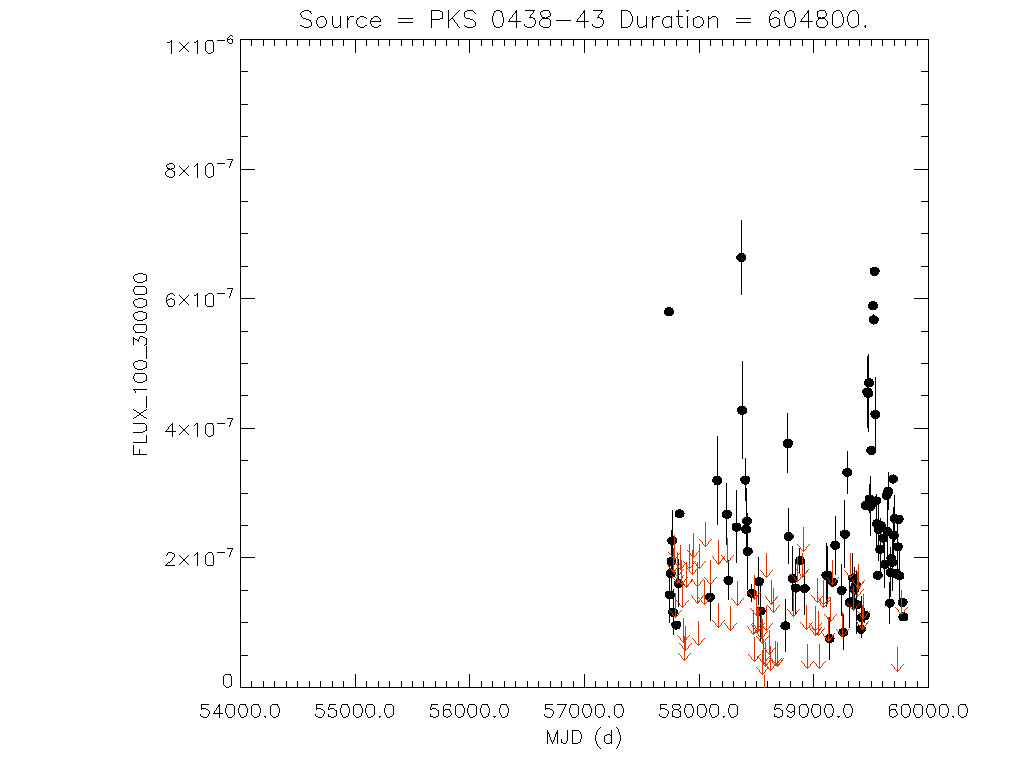 Weekly light curve for PKS 0438-43