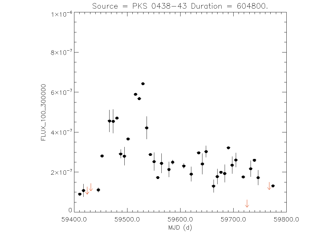 1yr Weekly light curve for PKS 0438-43