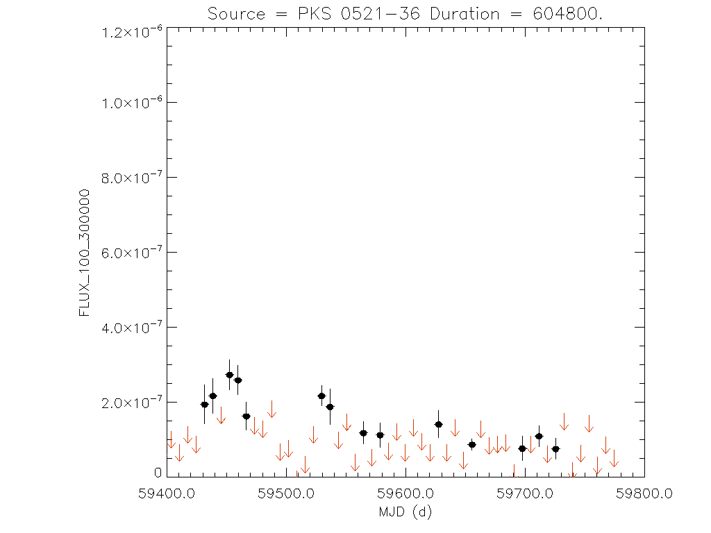 1yr Weekly light curve for PKS 0521-36