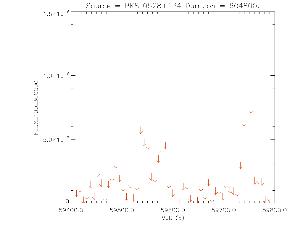 1yr Weekly light curve for PKS 0528+134