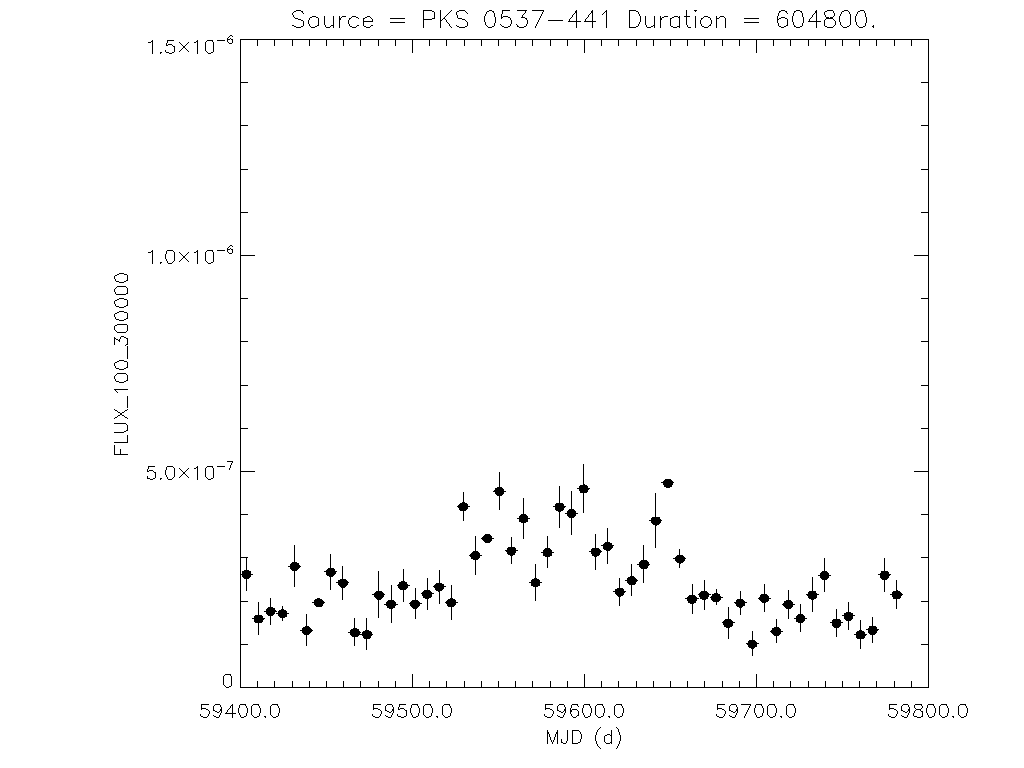 1yr Weekly light curve for PKS 0537-441
