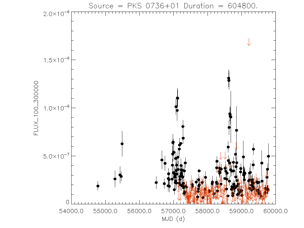 Weekly light curve for PKS 0736+01