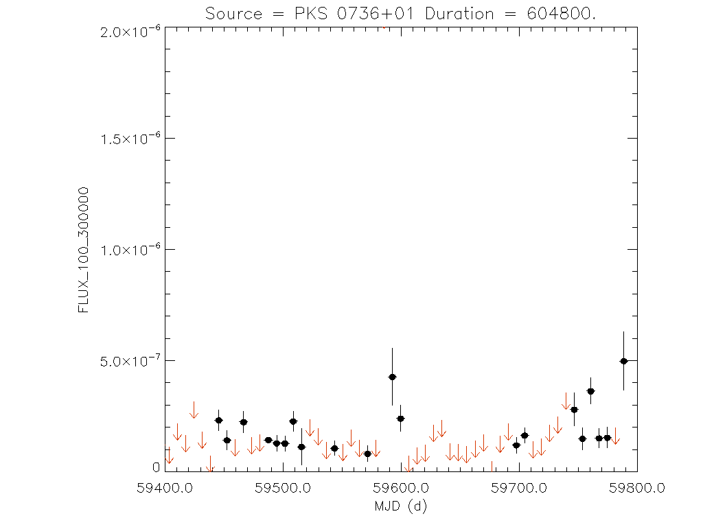 1yr Weekly light curve for PKS 0736+01