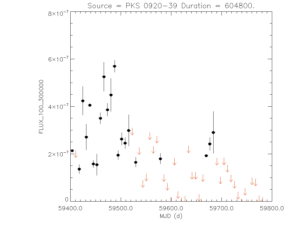 1yr Weekly light curve for PKS 0920-39