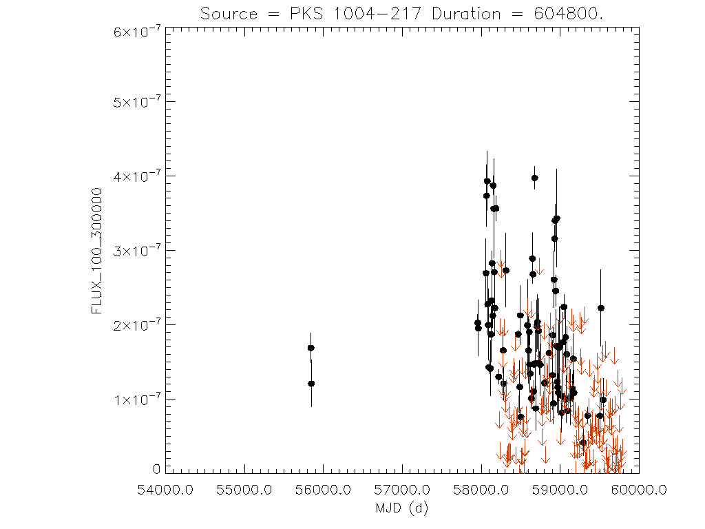 Weekly light curve for PKS 1004-217