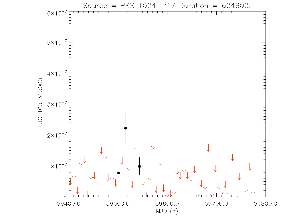 1yr Weekly light curve for PKS 1004-217