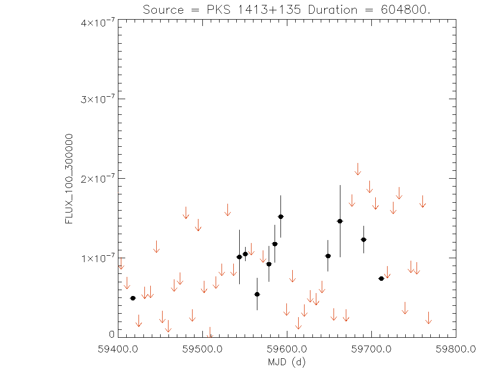 1yr Weekly light curve for PKS 1413+135