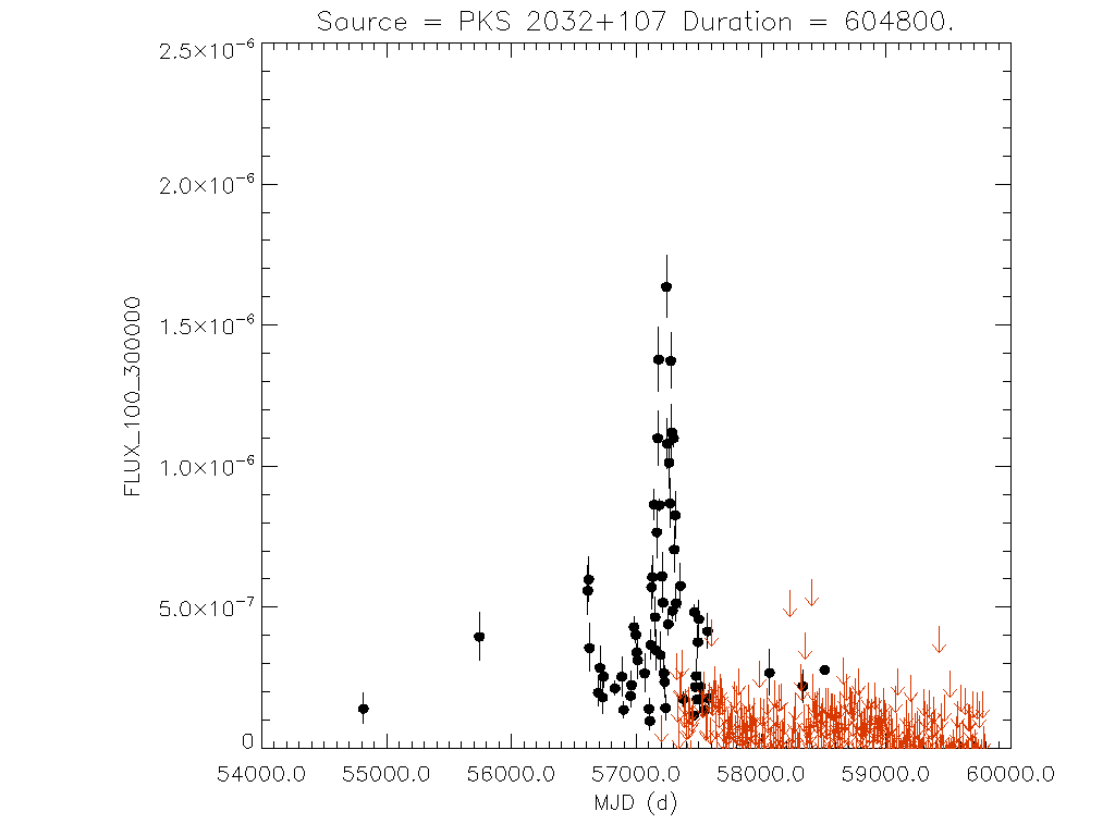 Weekly light curve for PKS 2032+107