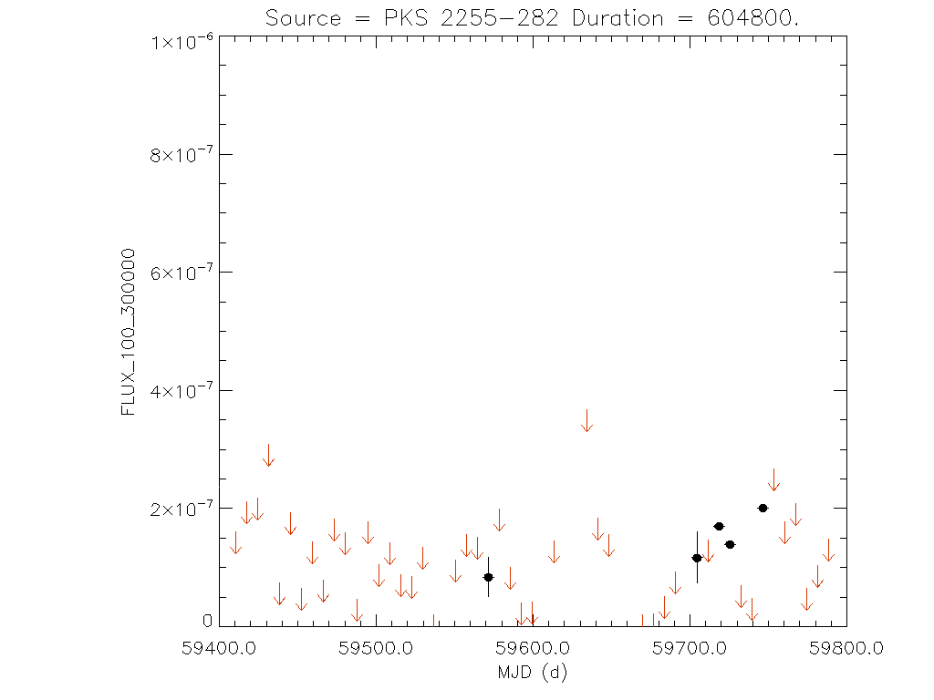 1yr Weekly light curve for PKS 2255-282