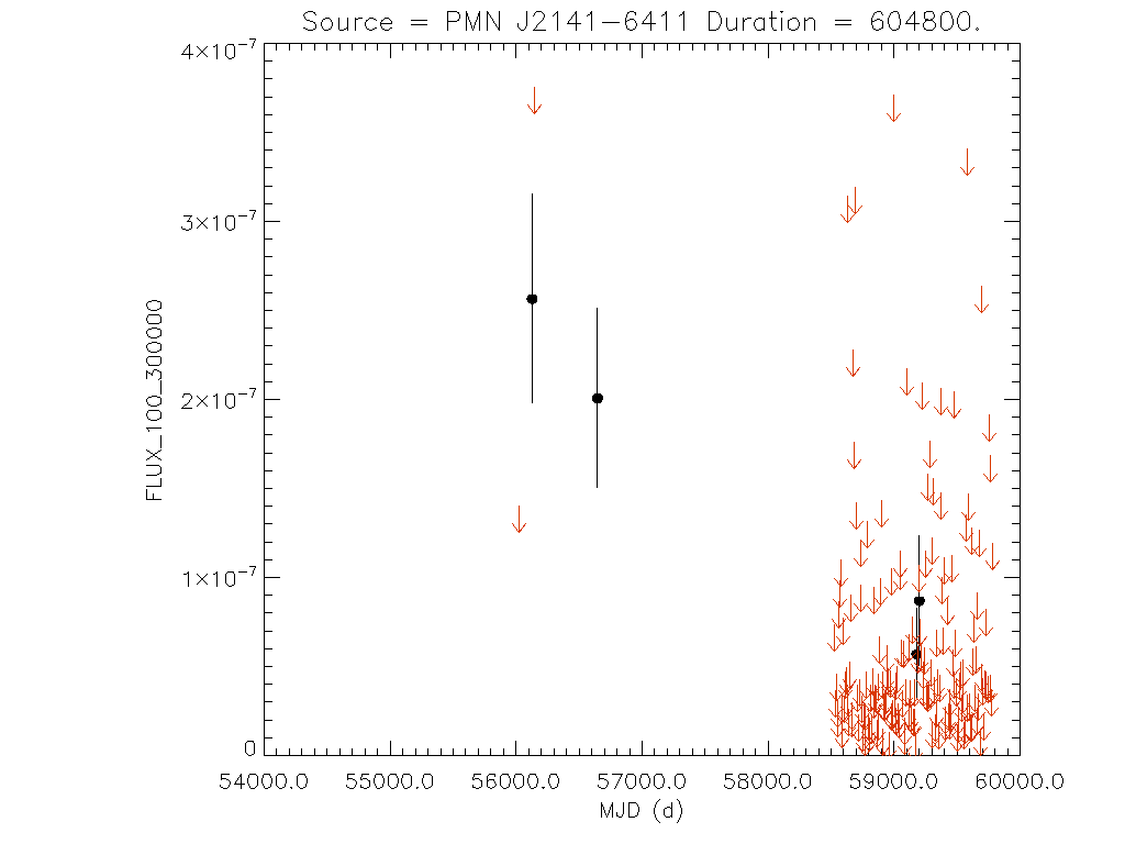 Weekly light curve for PMN J2141-6411