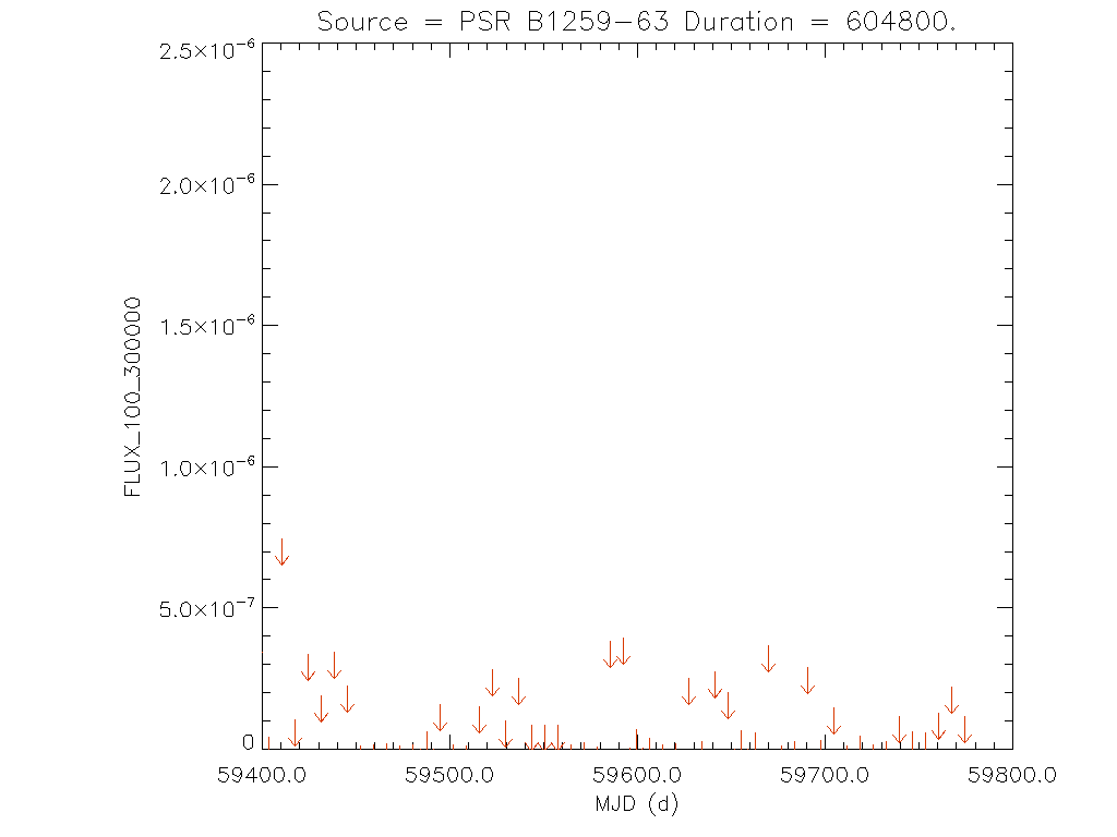 1yr Weekly light curve for PSR B1259-63