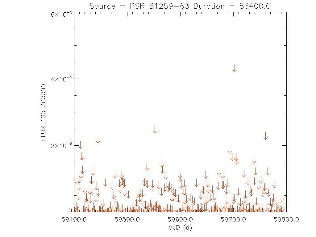 1yr Daily light curve for PSR B1259-63