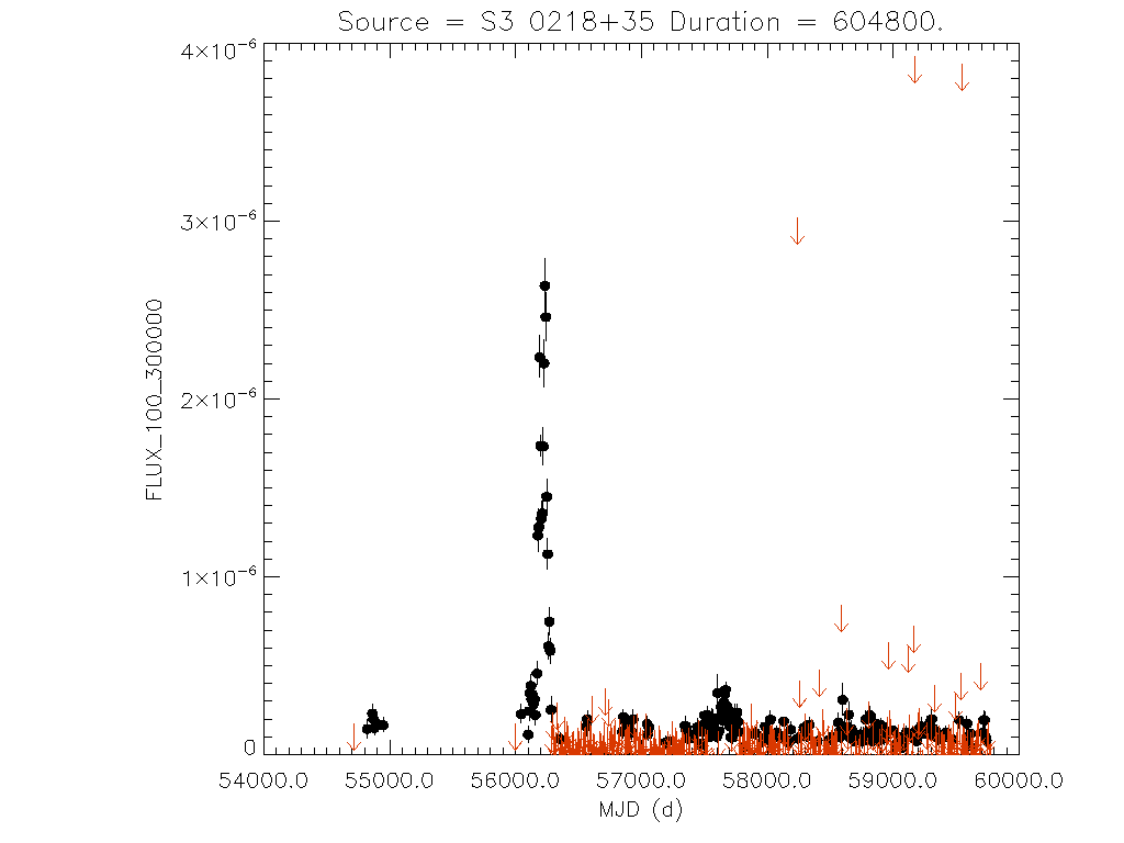 Weekly light curve for S3 0218+35
