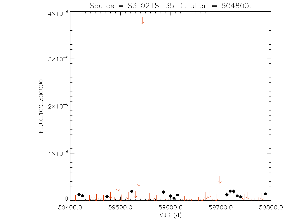 1yr Weekly light curve for S3 0218+35