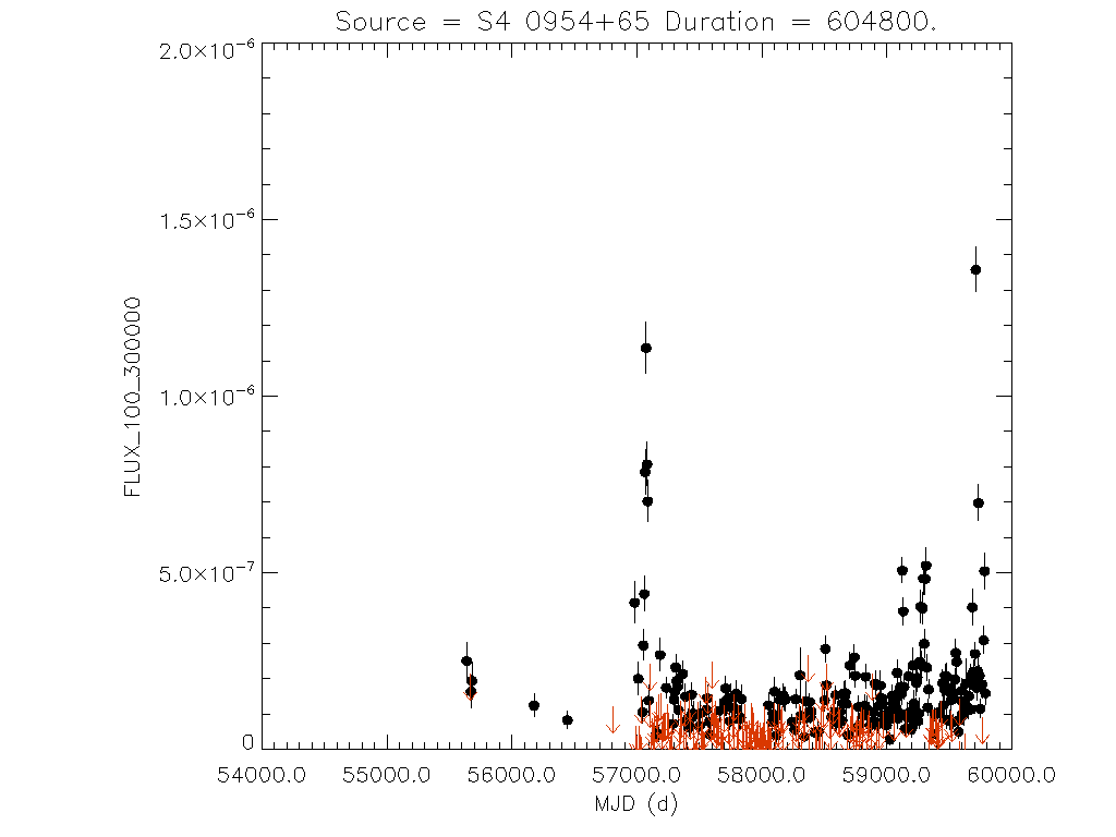 Weekly light curve for S4 0954+65