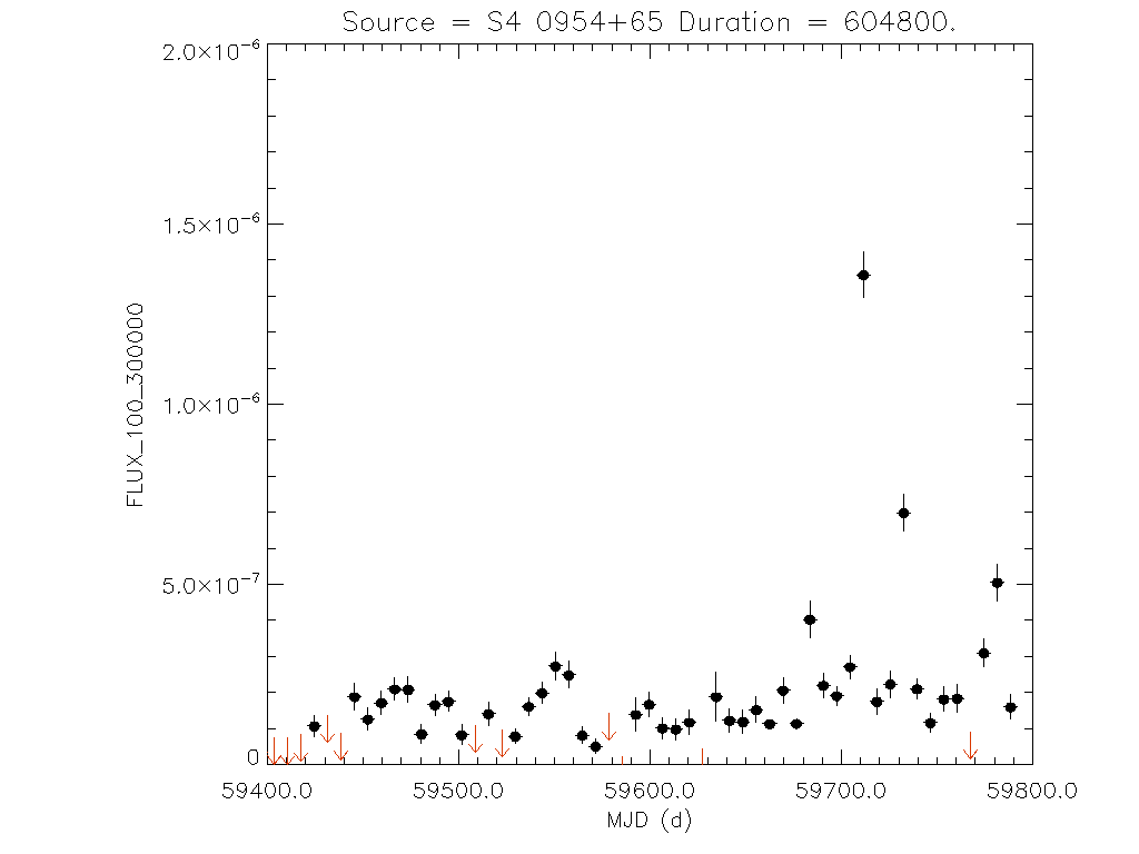 1yr Weekly light curve for S4 0954+65