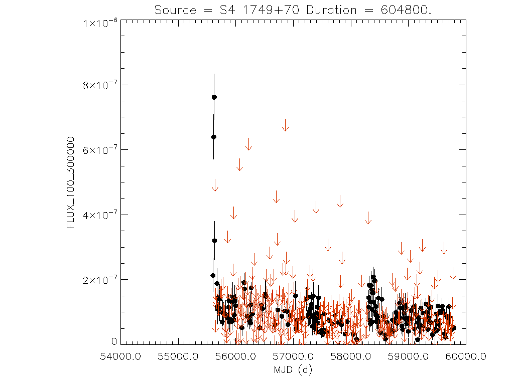 Weekly light curve for S4 1749+70