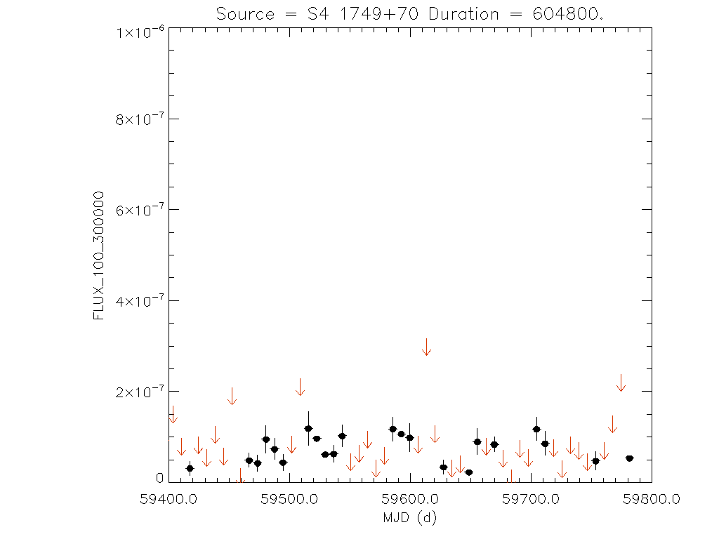 1yr Weekly light curve for S4 1749+70
