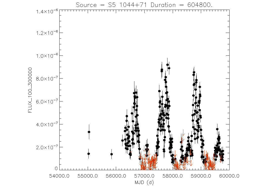 Weekly light curve for S5 1044+71