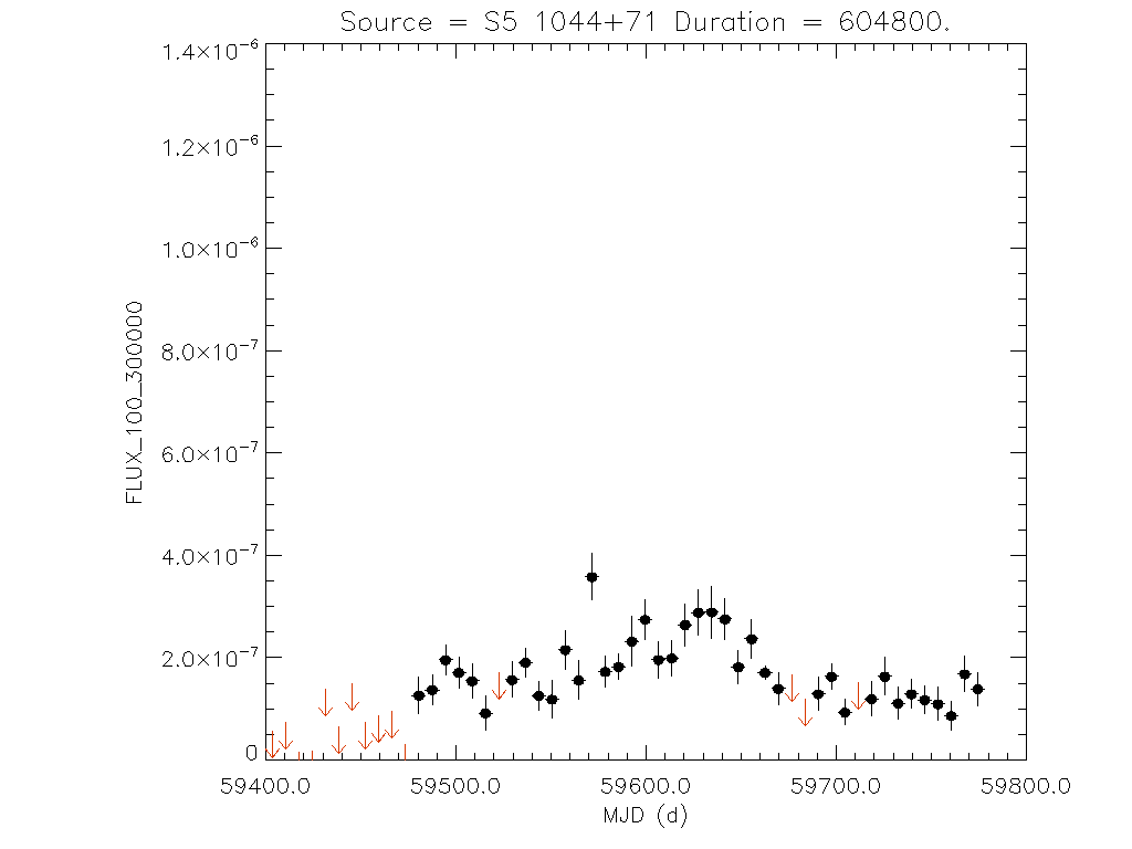 1yr Weekly light curve for S5 1044+71