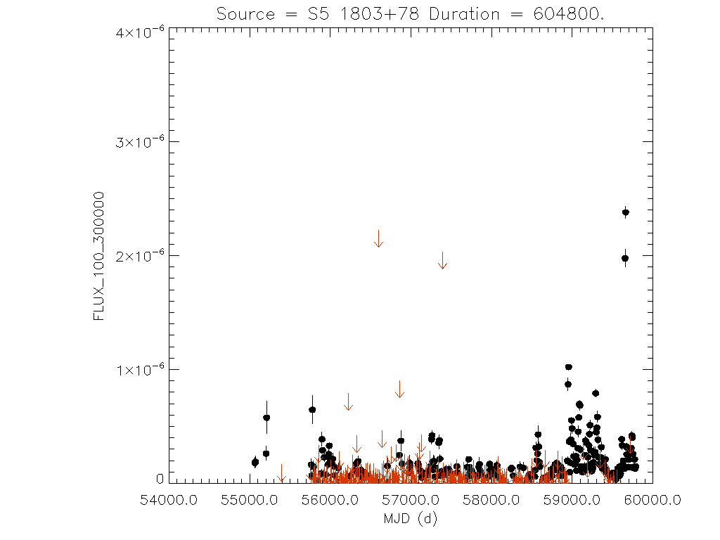 Weekly light curve for S5 1803+78