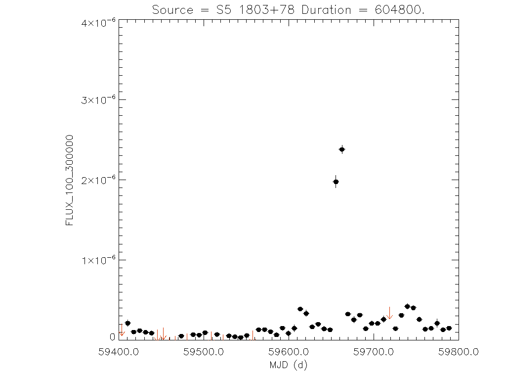 1yr Weekly light curve for S5 1803+78
