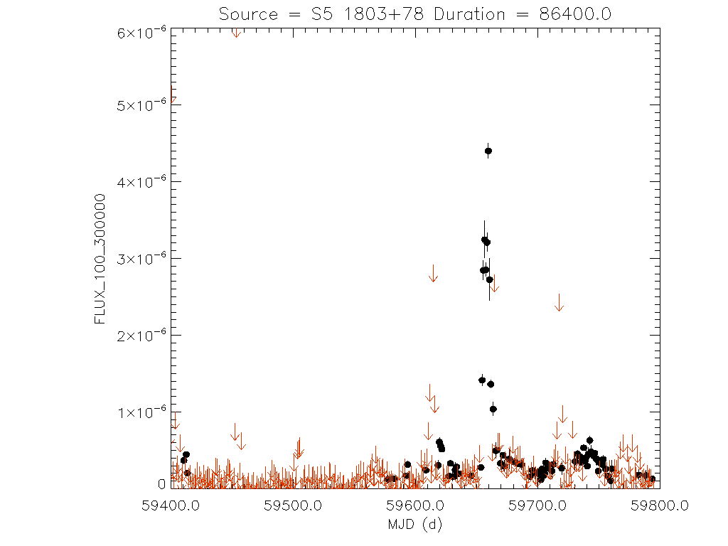 1yr Daily light curve for S5 1803+78