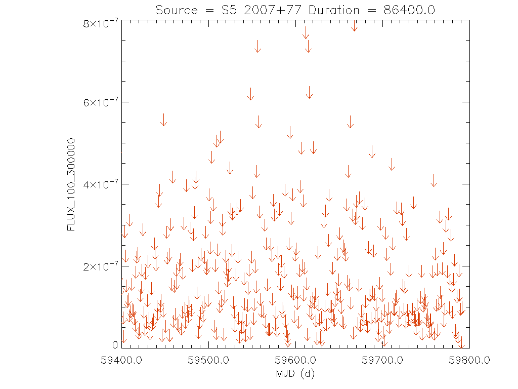 1yr Daily light curve for S5 2007+77