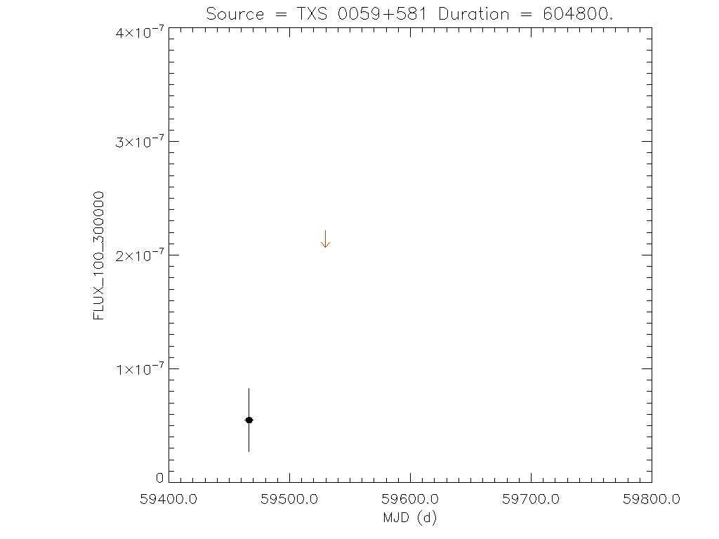 1yr Weekly light curve for TXS 0059+581