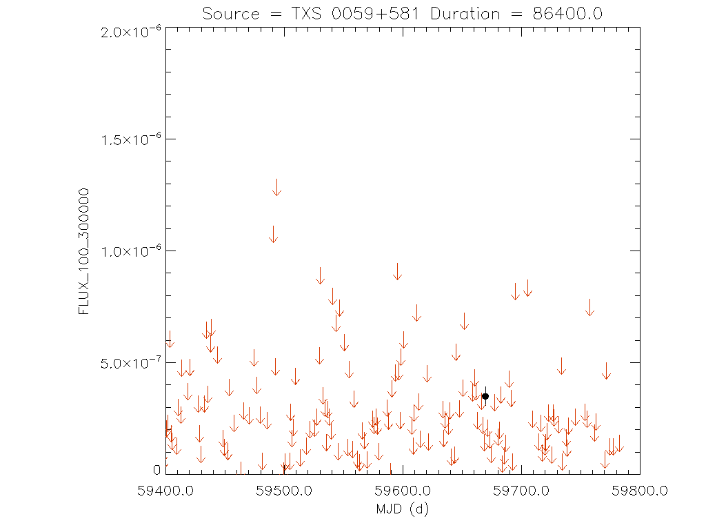 1yr Daily light curve for TXS 0059+581