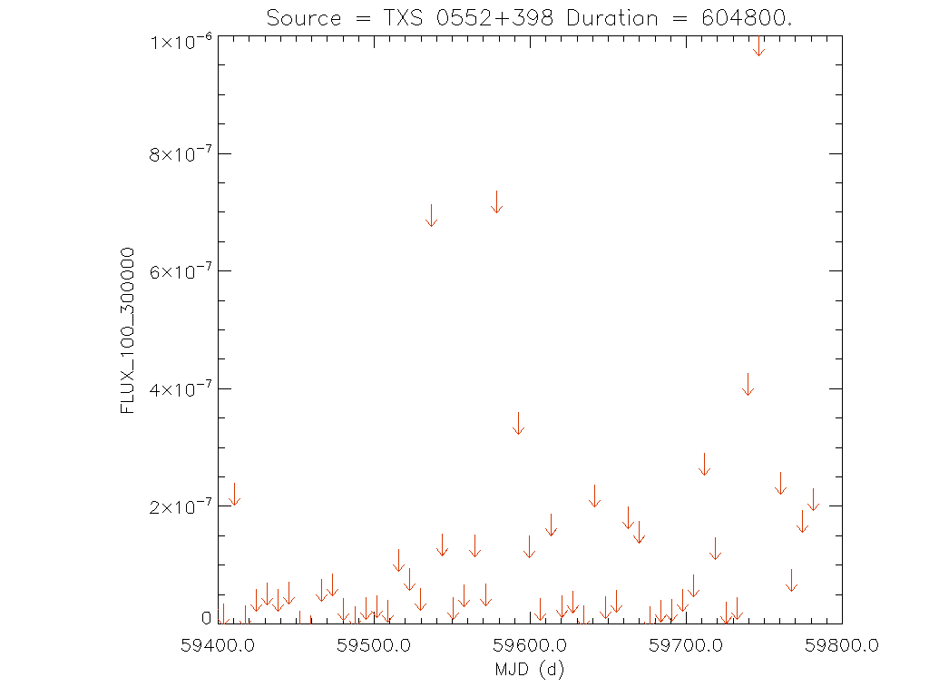 1yr Weekly light curve for TXS 0552+398