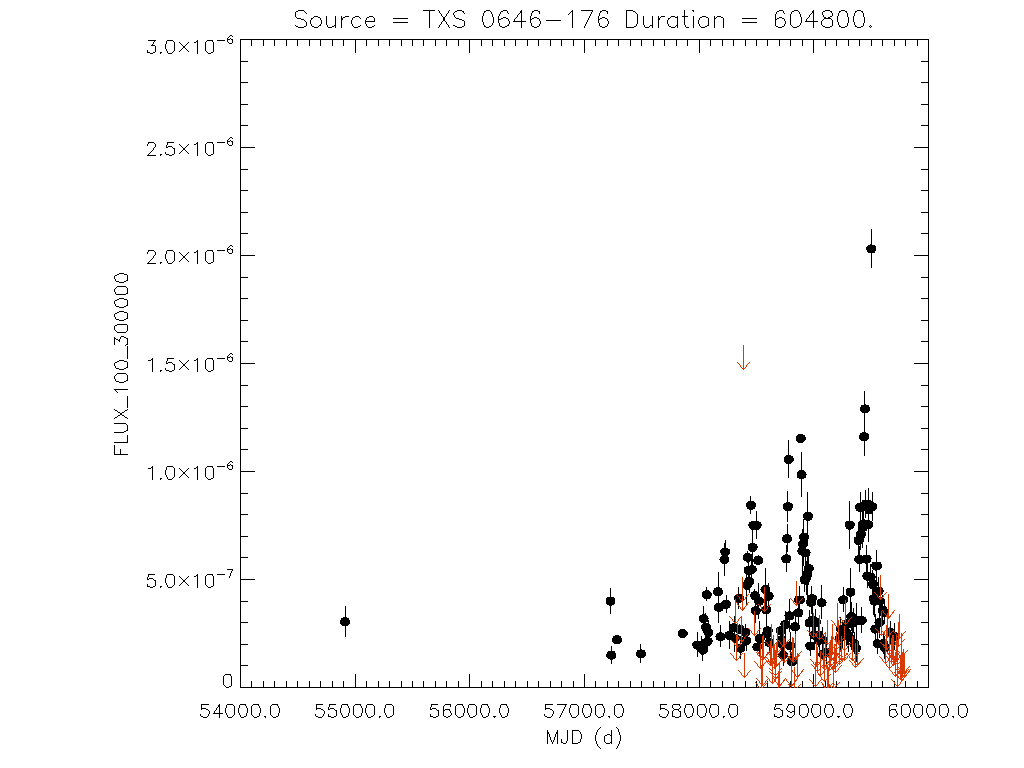 Weekly light curve for TXS 0646-176