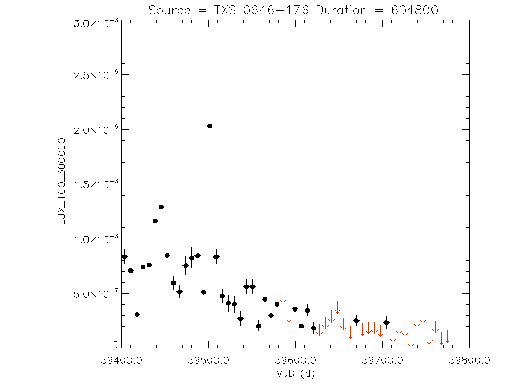 1yr Weekly light curve for TXS 0646-176