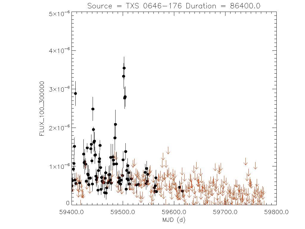 1yr Daily light curve for TXS 0646-176