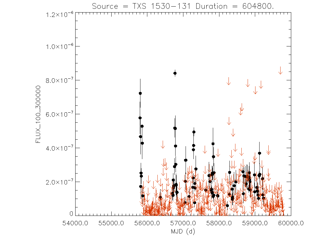 Weekly light curve for TXS 1530-131