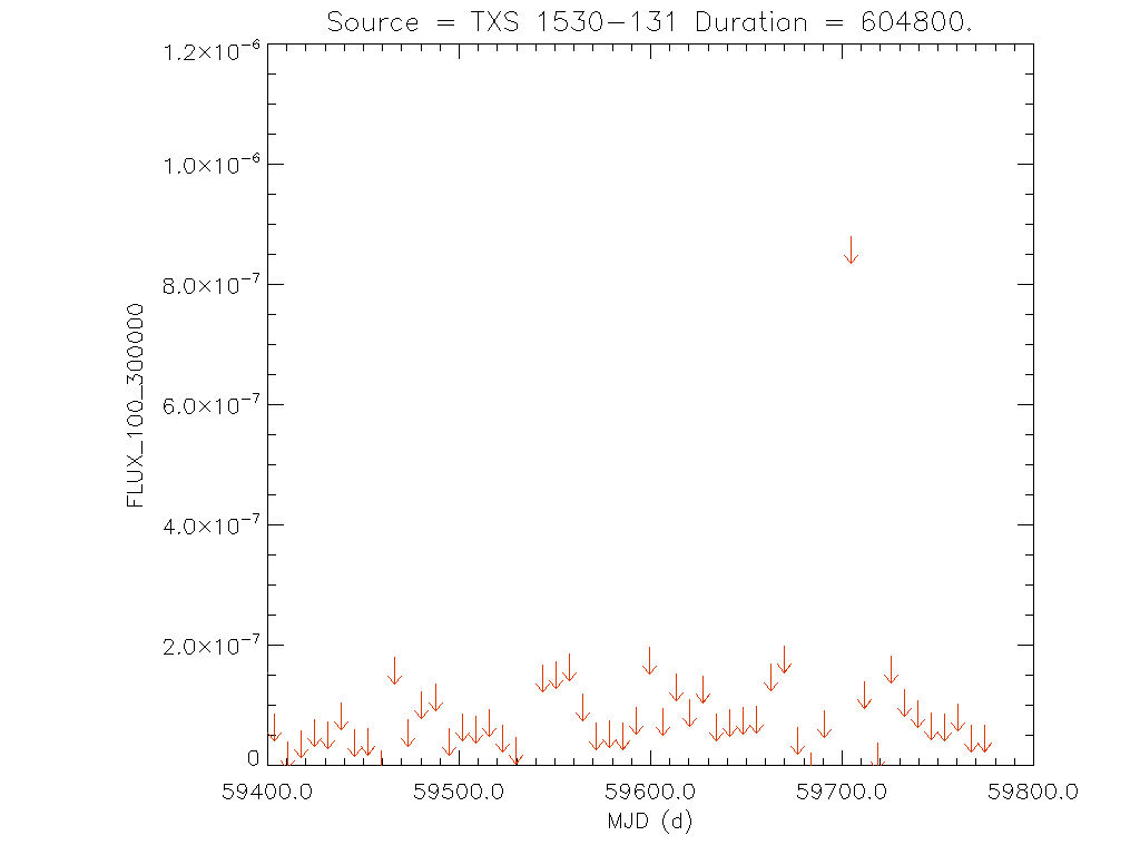 1yr Weekly light curve for TXS 1530-131